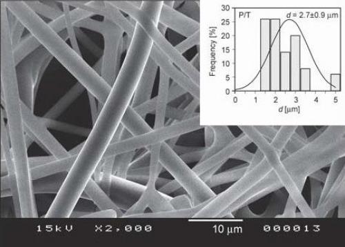 Fenofibrát alapú készítmények optimizált, nagy mennyiségű gyártása korona-szálképzéssel